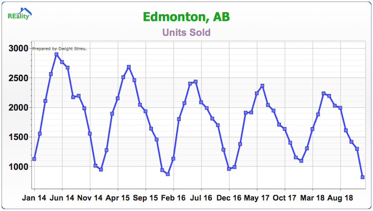 Edmonton Sold Units Month By Month